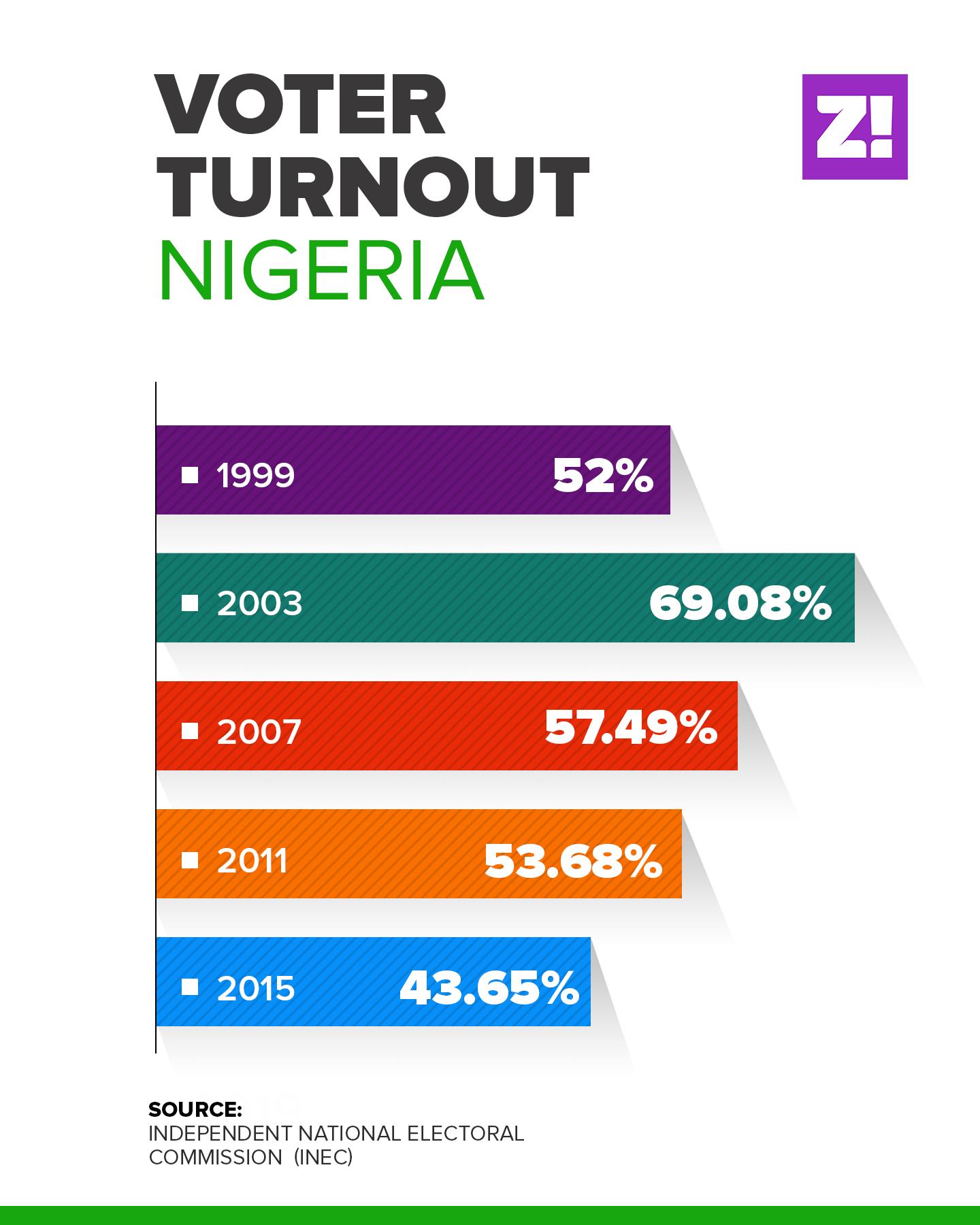 Voter Turnout in Nigeria